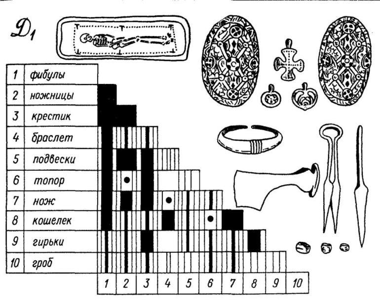 Рис. 34. Погребения типа D, (христианские ингумации). Таблица взаимной сопряженности признаков по коэффициенту Q, план могилы, погребальный инвентарь