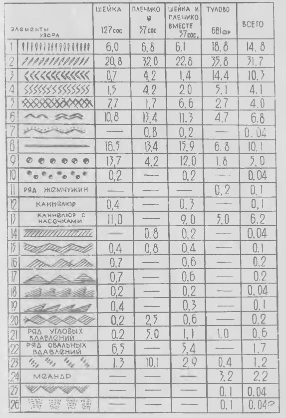 Таблица 1. Орнаментация прорвинской посуды (по зонам, %)