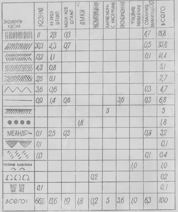 Таблица 2. Взаимосочетания элементов узора и техники орнаментации на стенках прорвинских сосудов, %