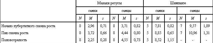 Таблица VI. 5. Возраст подросткового скачка роста и половозрелости у макак резусов и шимпанзе