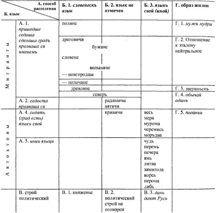 Таблица 14. Классификация восточноевропейских племен по ПВЛ