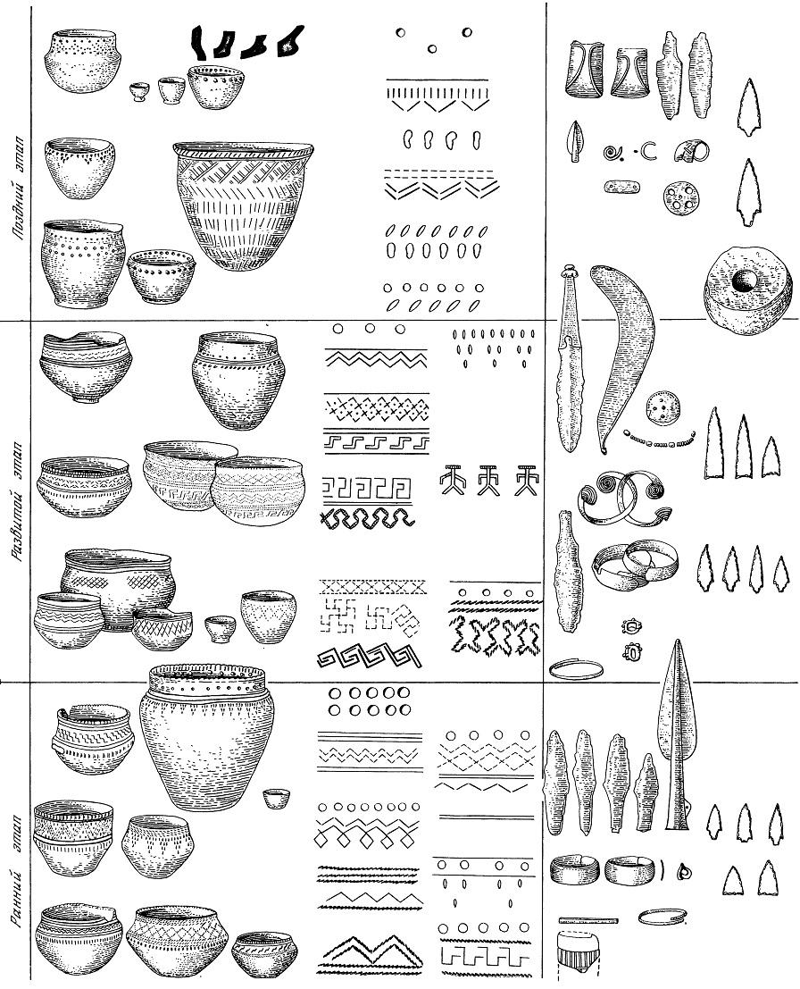 Рис. 71. Хронологическая таблица поздняковской культуры.