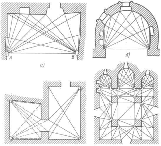 Рис. 89. Характерные точки для архитектурного обмера здания изнутри