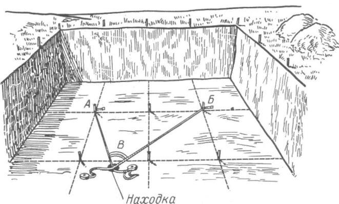 Рис. 77. Правильный замер координат находки (углом)