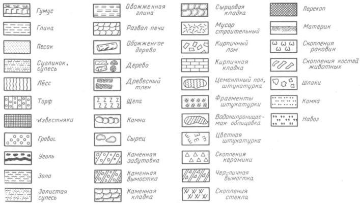Рис. 81. Условные знаки для археологических чертежей