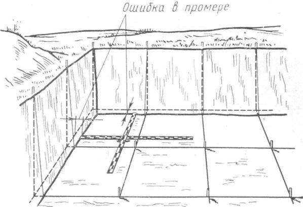 Рис. 75. Неправильный замер координат (от стенок раскопа)