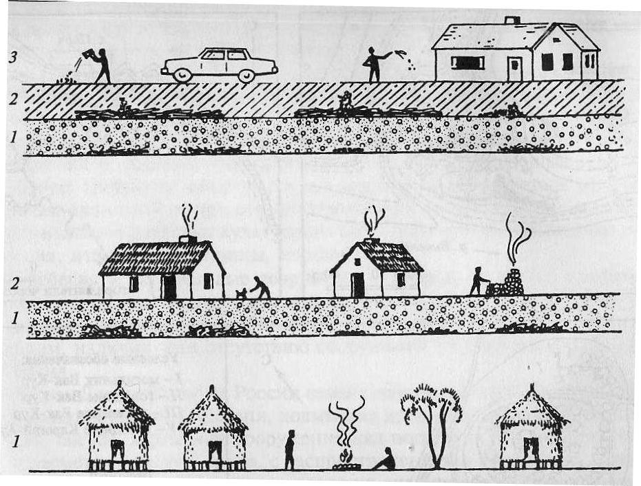 Схема процесса археологизации и образования культурных слоев (по Бриан и Фаган): 1 — древний уровень жизни; 2(1) — археологизированный слой древней жизни и последующий этап; 3(1, 2) — современная жизнь и два археологизированных культурных слоя