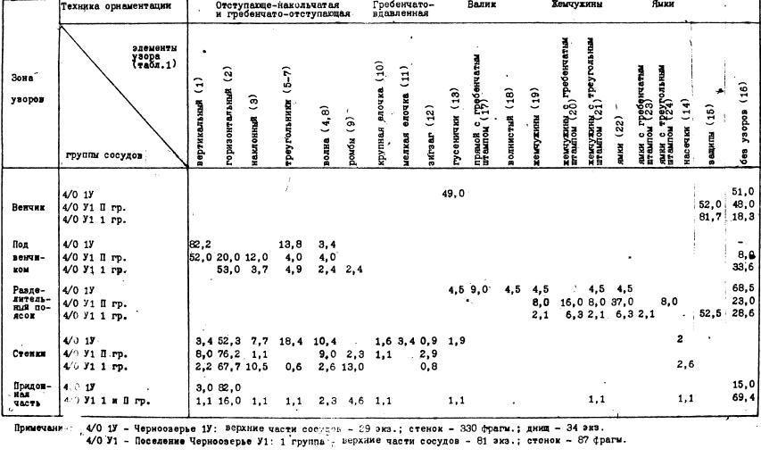 ТАБЛИЦА II. СРАВНИТЕЛЬНАЯ ТАБЛИЦА ОРНАМЕНТАЦИИ КЕРАМИКИ ПОСЕЛЕНИЙ ЧЕРНООЗЕРЬЕ IV И VI (в %)
