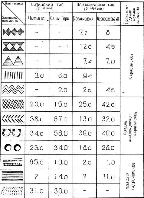 Таблица IV. Распространение основных элементов орнамента на посуде чупинского и розановского типов эпохи поздней бронзы (в %).