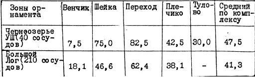 Таблица V. Степень орнаментации отдельных зон сосудов эпохи поздней бронзы (в %)