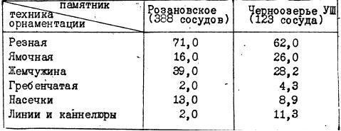 Таблица VI. Техника орнаментации керамики поселений розановского типа (в %)