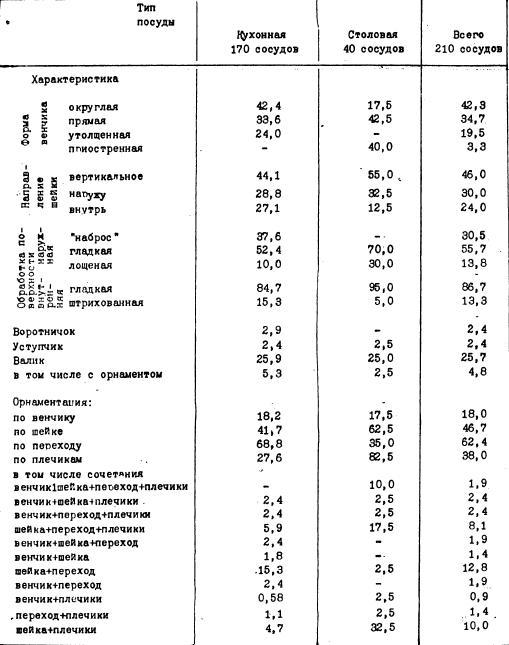 ТАБЛИЦА VII. ОБЩАЯ ХАРАКТЕРИСТИКА КЕРАМИКИ ЭПОХИ ПОЗДНЕЙ БРОНЗЫ ИЗ ПОСЕЛЕНИЯ БОЛЬШОЙ ЛОГ (в %)