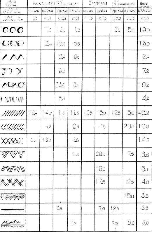 Таблица VIII. Орнаментация посуды эпохи поздней бронзы ив городища Большой Лог ( в % ).