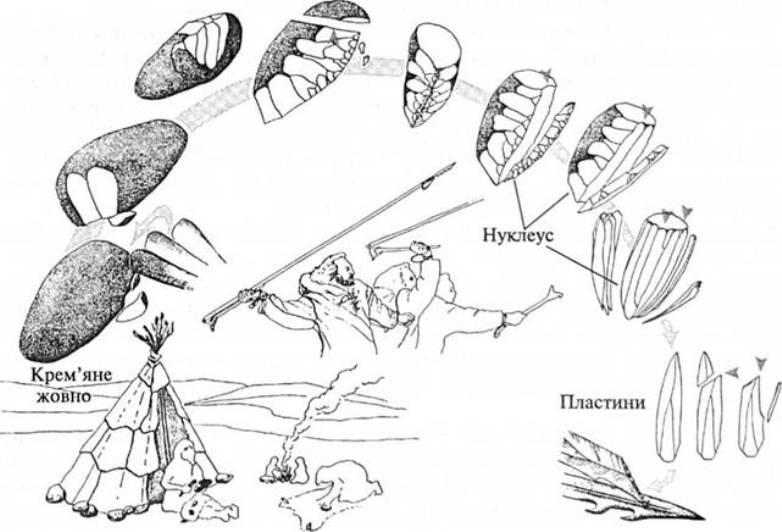 Рис. 11. Верхньопалеолітична техніка сколювання крем'яних пластин із призматичного нуклеуса