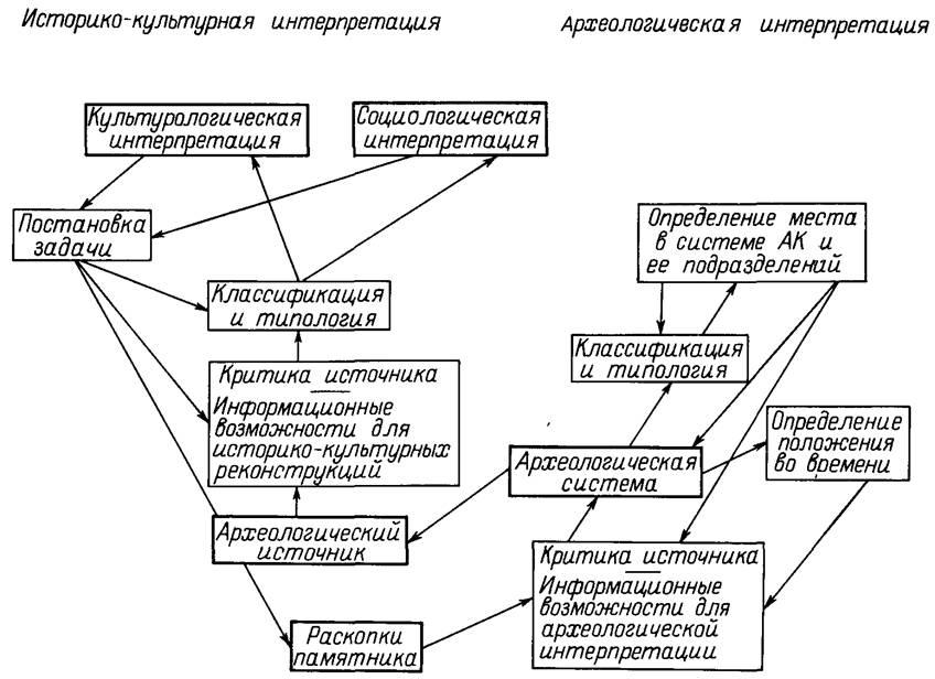 Рис. 2. Процедура научного анализа в археологии.