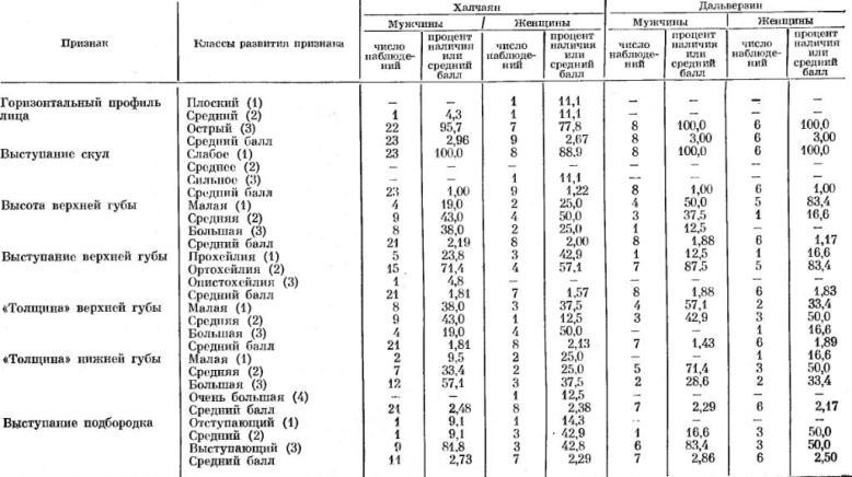 Таблица 25. Профиль лица и область губ.