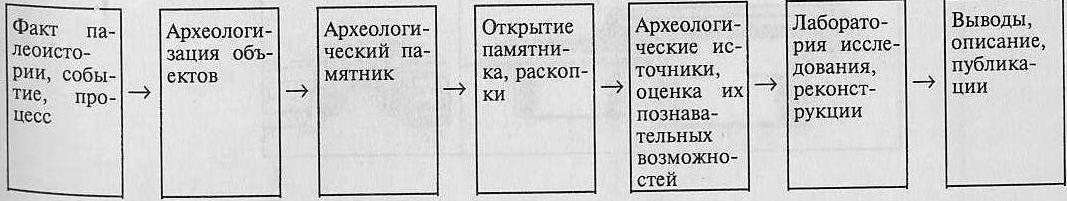 Процедура научного исследования в археологии
