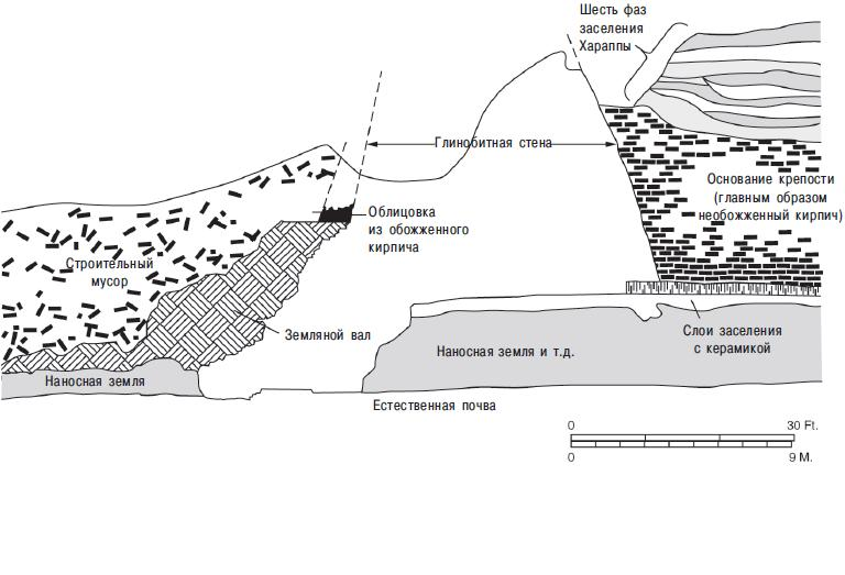Рис. 9.20 (a). Стратиграфический профиль крепостного вала древнего города Хараппа в долине реки Инд в Пакистане