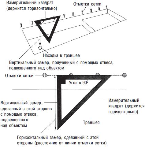 Рис. 9.12. Трехмерная фиксация традиционным образом (вверху). С использованием измерительного квадрата (measuring square) (внизу). Приближенный вид на квадрат сверху. Горизонтальные измерения проводятся по краю (траншеи), перпендикулярно линии сетевых столбов; вертикальный замер проводится с помощью вертикального отвеса. Сейчас для трехмерной фиксации обычно используются электронные приборы