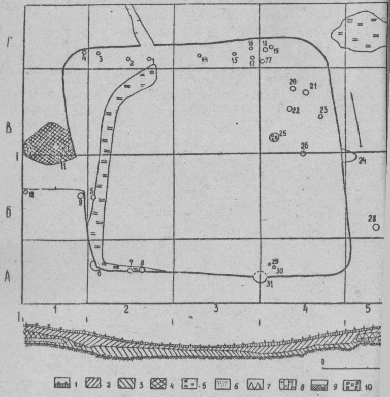 Рис. I. Поселение Жар-Агач. План и разрез жилища: I - дерн ; 2 - темно-серый гумус ; 3 - мешаный слой; 4 - черный гумус; 5 - прокал ; 6 - зольный слой ; 7 - выкид ; 8 - светло-серый гумус ; 9 - материк ; 10 - обломки камня