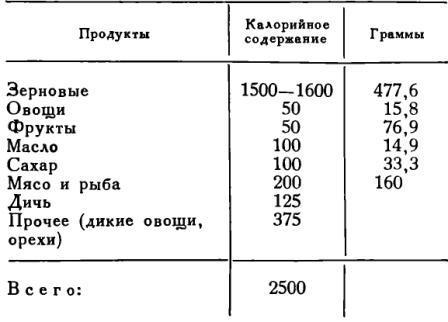 Таблица 1. Предполагаемый ежедневный рацион одного человека в хараппское время