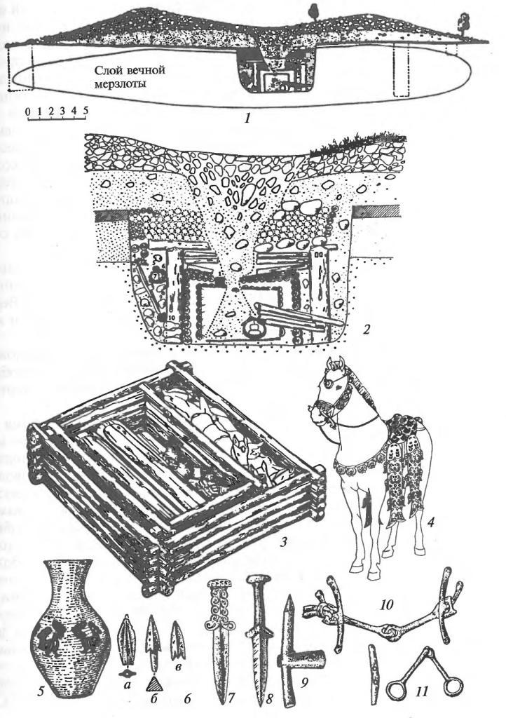 Пазырыкская культура. Погребения, конское снаряжение, оружие, утварь: 1, 2 — разрез насыпи и погребальной камеры V Пазырыкского кургана; 3 — интерьер погребальной камеры под курганом 1 могильника Ак-Алаха-1 с парным захоронением людей в саркофагах в сопровождении взнузданных коней; 4 — реконструкция снаряжения одного из коней из этого погребения (дерево, кожа, войлок); 5 — керамический сосуд с кожаными аппликациями в виде петухов; 6 а, в — бронзовые втульчатые наконечники стрел; 6 б — костяной черешковый наконечник стрелы; 7,8 — бронзовые кинжалы-акинаки; 9 — бронзовый клевец; 10 — ранняя форма пазырык- ских удил и псалиев (бронза); 11 — поздняя форма пазырыкских удил (бронза) и псалиев (рог)
