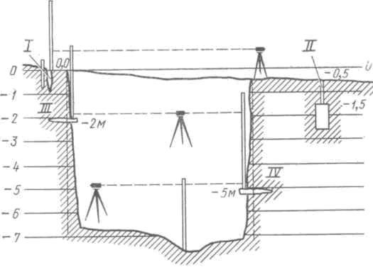 Рис. 55. Устройство временного и постоянного репера: I - условная нулевая точка, отмеченная колышком; II — постоянный репер, состоящий из зарытого в землю бетонного столба или валуна, верхняя точка которого пронивелирована, и кола, касающегося ее и выходящего на поверхность, и также пронивелированного; III и IV — временные реперы из кольев, забитых в стену раскопа и пронивелированных