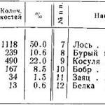 Таблица 8. Распределение костей по видам животных