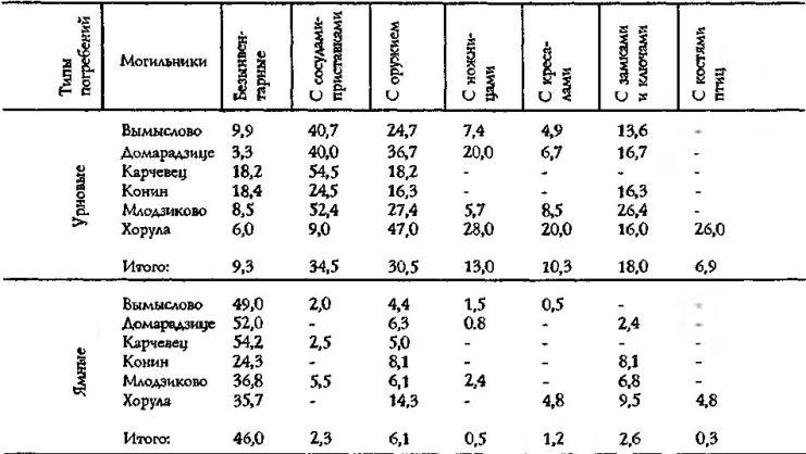 Таблица 2. Различия урновых и ямных погребений пшеворских могильников по вещевому инвентарю (в %)