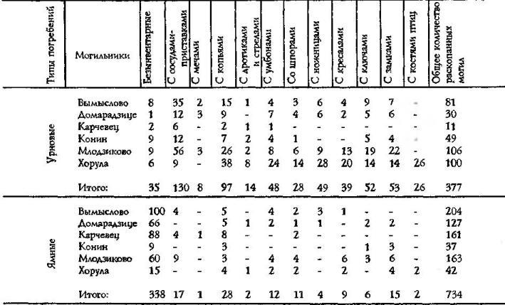 Таблица 1. Различия урновых и ямных погребений пшеворских могильников по вещевому инвентарю (количественно)