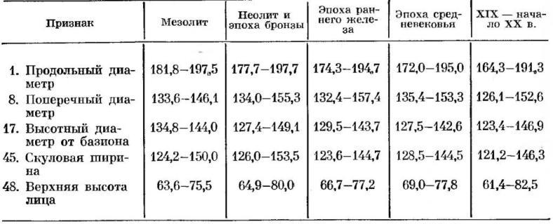 Таблица 2. Размах изменчивости признаков у современного человека в разные эпохи. Мужские черепа