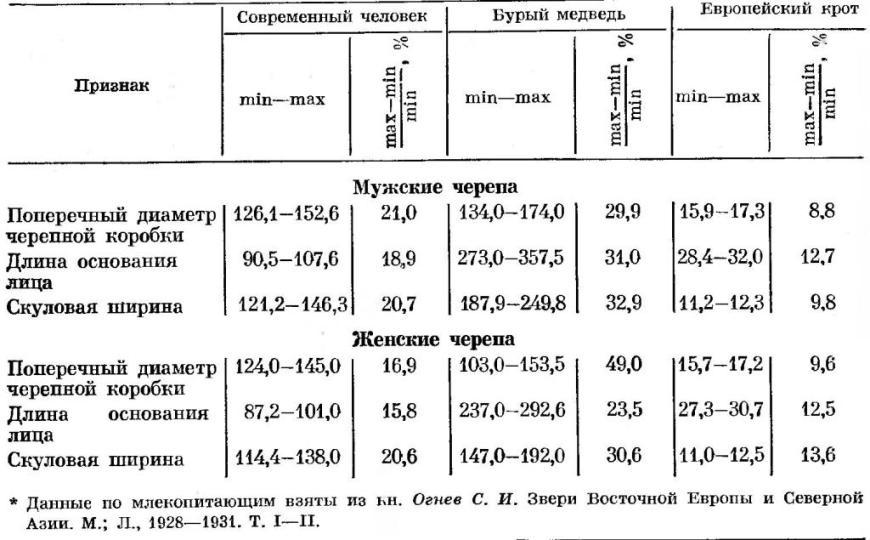 Таблица 1. Размах изменчивости признаков у человека и млекопитающих