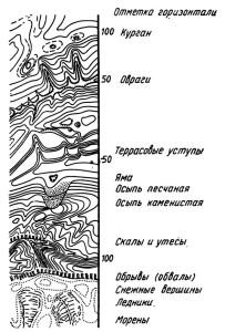 Рис. 3. Выражение горизонталями различных элементов рельефа