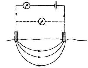 Рис. 7. Схема измерения электриче¬ского сопротивления почвы (по Эйткину)