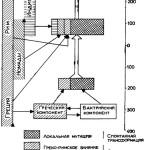 Рис 6.  Типы культурной трансформации в Средней Азии в античную эпоху.