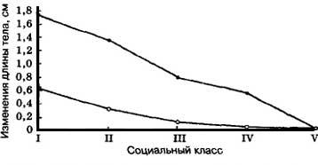 Рис. VI. 14. Изменение длины тела детей в зависимости от социального класса семьи (•-• без учета и °-° с учетом ряда сопутствующих факторов)