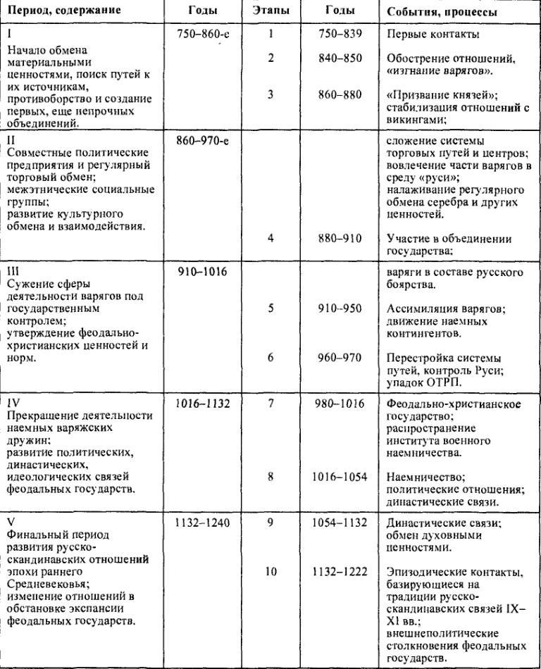 Таблица 15. Периодизация русско-скандинавских отношений VIII-XIII вв.