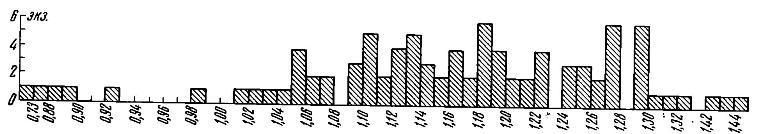 Рис. 6. Весовой график литовских монет с надписью «печать»