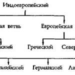 Рис. 3. Схема дифференциации индоевропейского языка Э.Лотнера