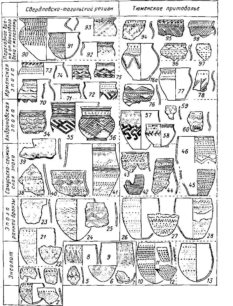Схема культурно-исторического развития Нижнего Притоболья в переходное время от неолита к металлу и в эпоху бронзы