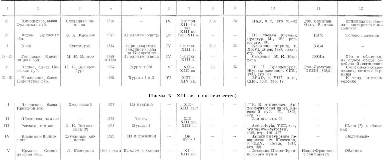 ШЛЕМЫ X—XIII вв.