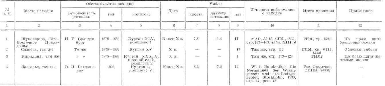 Щиты X—XI вв.