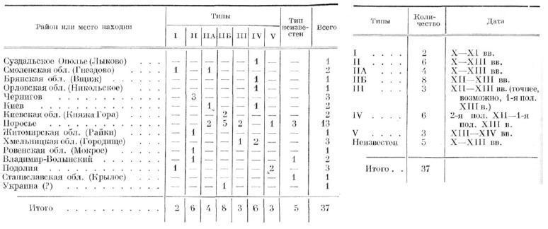 ТАБЛИЦА 4. Шлемы X—XIII вв. (размещение). ТАБЛИЦА 5. Шлемы X—XIII вв. (хронология)