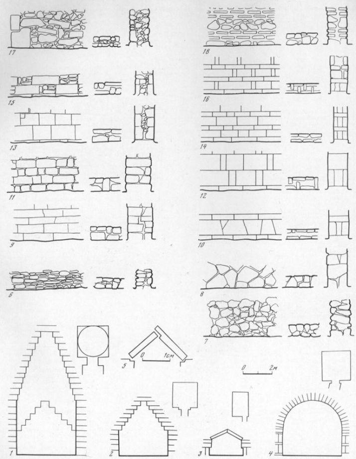 Таблица LXXXVI. Основные типы сводов погребальных сооружений (1—5) и системы кладок стен (6—18) 1 — свод напуском камней с пандативами (разрез, план), Царский курган, конец IV в. до н. э.; 2 — то же, Мелек-Чесменский курган, IV в. до н. а.; 3 — перекрытие из двух рядов плит, сходящихся под углом (план, разрез), пристенный склеп 1013 в Херсонесе, конец I — середина III в. н. э.; 4 — цилиндрический (полуциркульный) свод (план, разрез), склеп Еврисивия и Ареты в Ольвии, II в. до н. а.; 5 — прием соединения плит перекрытия склепа 1 /1912 в Ольвии, конец IV в. до н. э.; 6—18 — основные системы кладок, применявшихся в Северном Причерноморье. Составитель С. Д. Крыжицкий