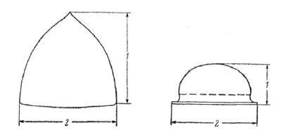 Система измерений. Графическое пояснение к Каталогу находок.