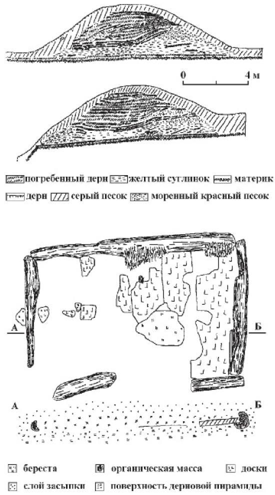 Рис. 26. Разрезы сопки № 2 из группы сопок «Сковородка-11» (Псковская область) и план и разрез дубового ящика, обнаруженного на ее вершине.