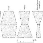 Рис. 12. Погребения IX—XIII вв., сопоставленные по отдельным видам содержащегося в них вооружения.