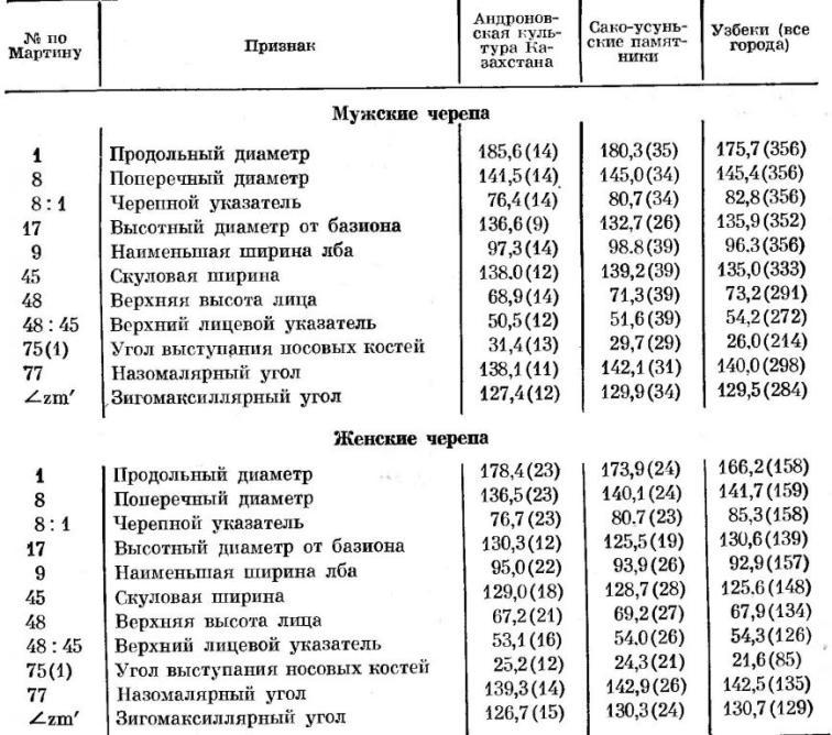 Таблица 23. Сопоставление узбеков с древним населением Казахстана и Киргизии