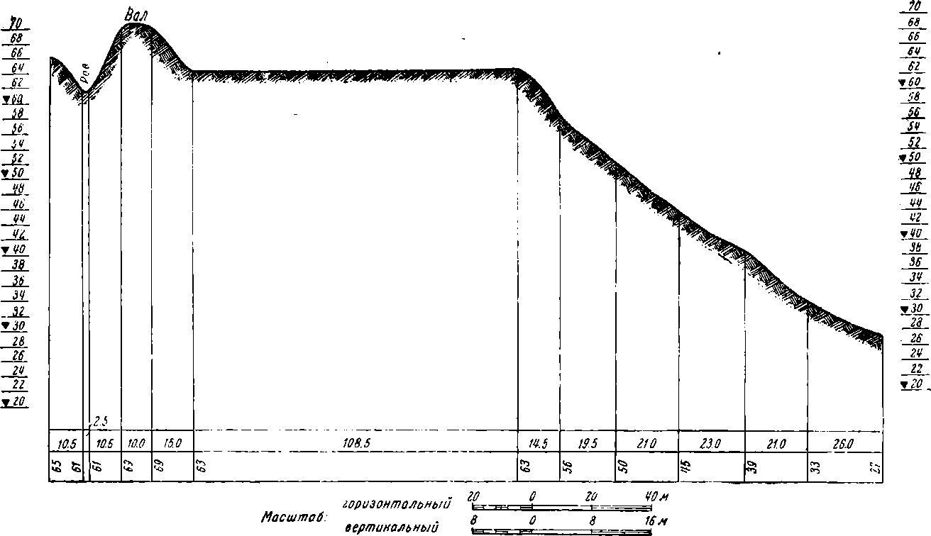 Рис. 45. Профиль городища Старого Изборска (по разрезу АБ)