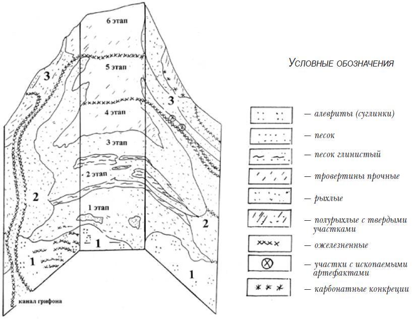 Рис. 2.1. Схематическая развертка стенок траншеи на Кошкургане